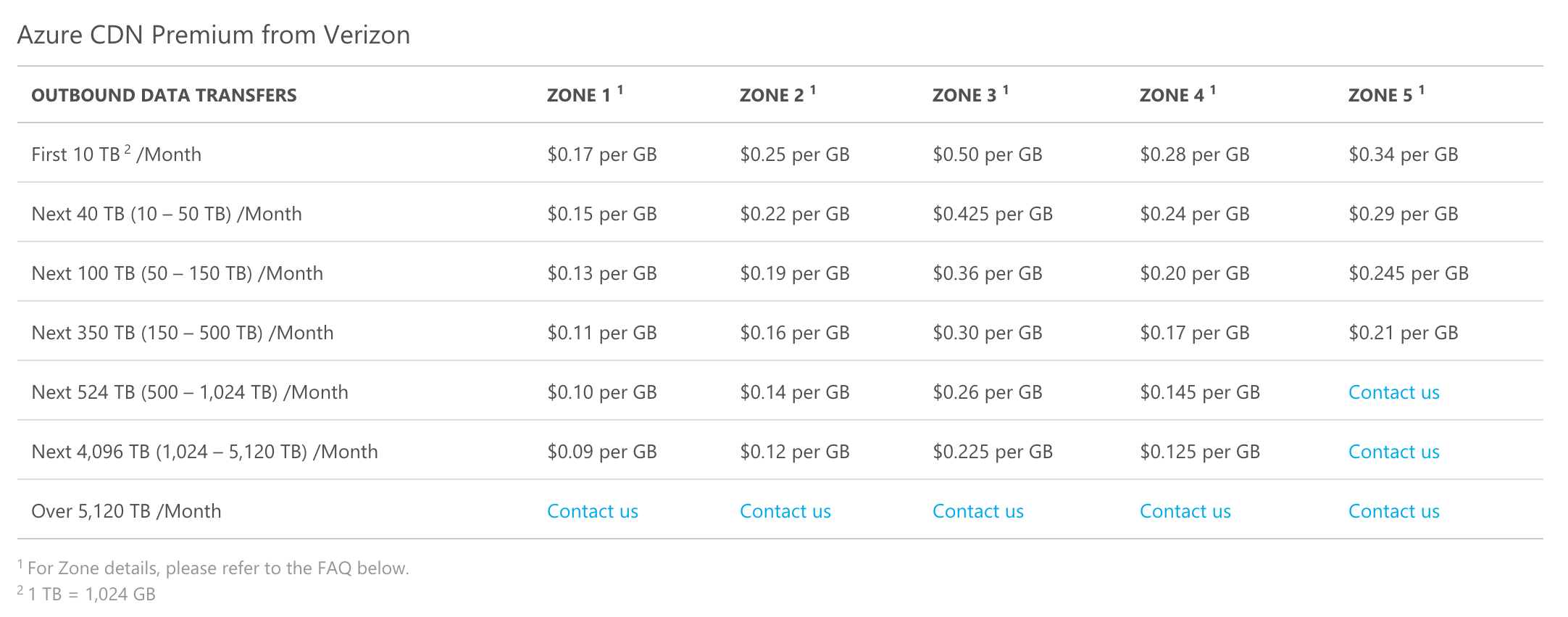 azure cdn pricing verizon premium